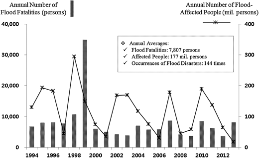 Global statistics of flood effects on humans over the last two decades. Data: EM-DAT ver.12.07 (created on 10 March 2014).