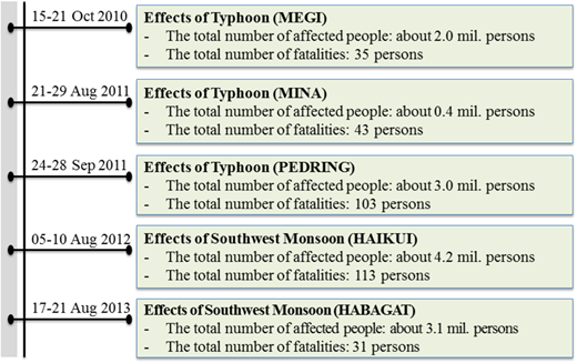 Selection of flood events from the Philippines. Data: NDRRMC (2010, 2011a, b, 2012, 2013).