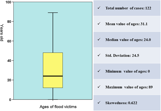 Descriptive statistics on victims' ages.