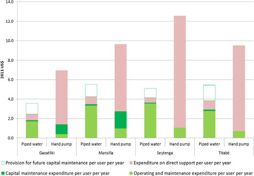 Recurrent cost per capita per year for providing water through hand pump or small piped scheme.