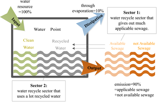 Water extended input–output analysis.