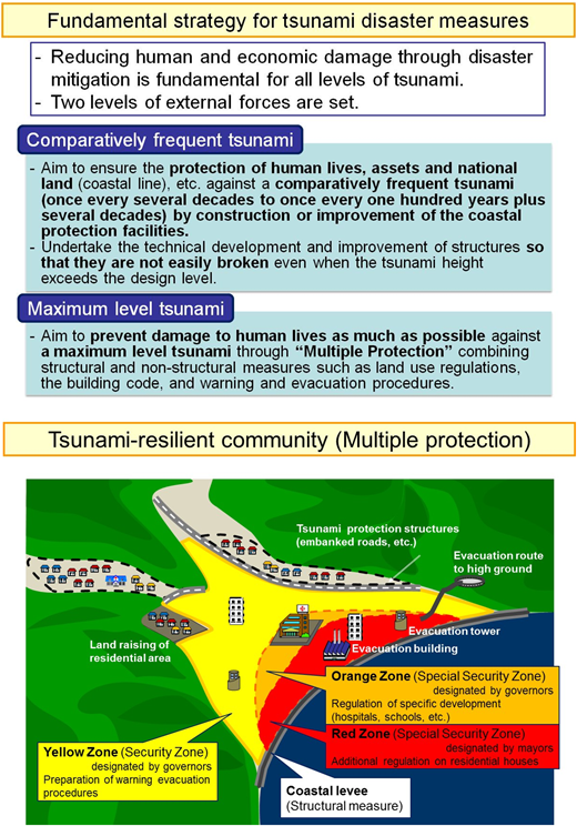 New policy development for tsunami prevention measures.