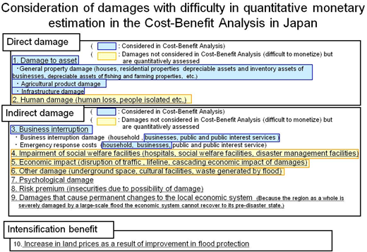 Newly introduced damage categories in the assessment of flood control projects.