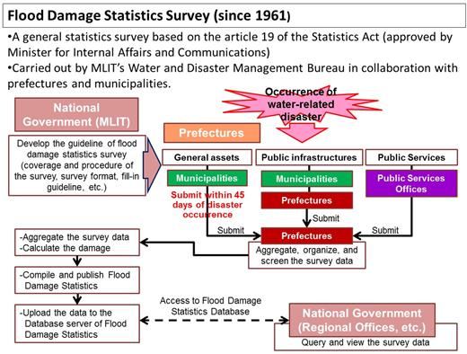 Flood damage statistics survey since 1961.
