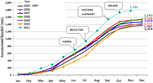 Accumulated rainfall and major storm events in Thailand in 2011 (Anukularmphai, 2014).