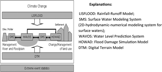 Schematic view of coupled models.
