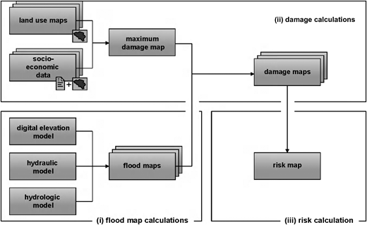 Schematic view of the development of flood maps and calculation of flood risks.