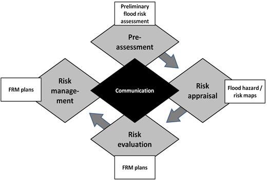 Risk governance concept in flood management (Heintz et al., 2012).