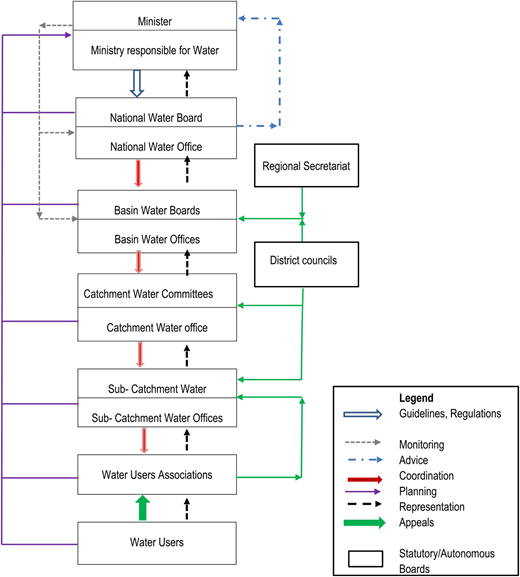 Institutional Framework for Water Resources Management in Tanzania (Source:SAGCOT, 2012).