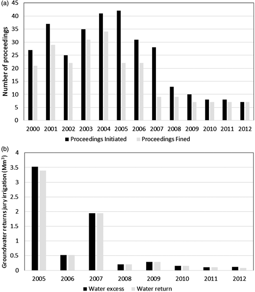 (a) Comparison of proceedings of the irrigation jury. (b) Groundwater returns jury irrigation. Since 2005, all AOP compliance failures carry with them, in addition to the monetary penalty, a repayment obligation of the water volumes consumed in excess, by not using an equivalent amount plus a 10% surcharge on the next season's irrigation. Source:http://www.jcrmo.org.