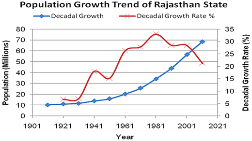 Population growth and decadal growth rate.