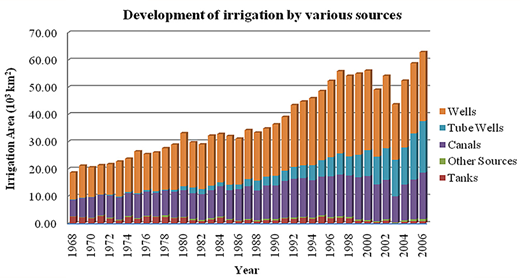 Development of irrigation by various sources.
