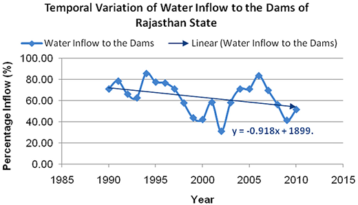 Temporal variation of water inflow to the dams.