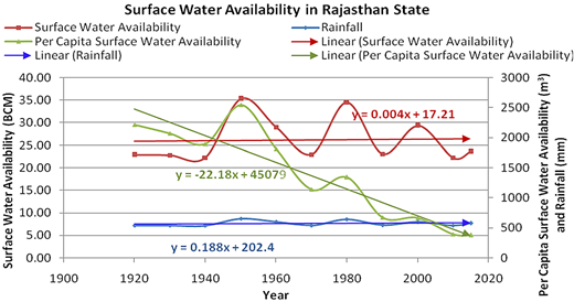 Surface water availability, per capita surface water availability and rainfall trend.
