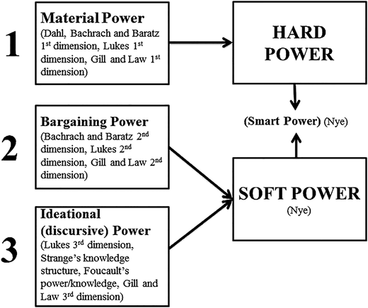 Schematic representation of the three dimensions of power (source: Author).
