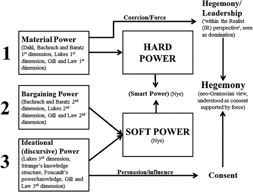 Schematic representation of the three dimensions of power overlapping with hegemony (source: Author).
