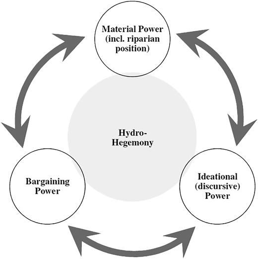 The circle of hydro-hegemony (source: Author).
