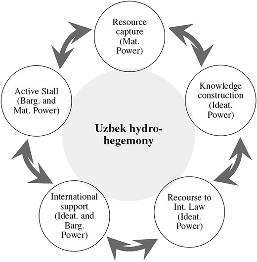 Wielding power: the five tactics forming the Uzbek hegemonic strategy in the Aral Sea basin in the period 1991–2013 (source: Author).