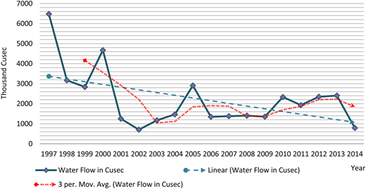 Average water flow in Teesta river during dry season. Source: Joint Rivers Commission (JRC).