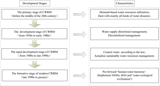 Development stages and characteristics of CWRM.