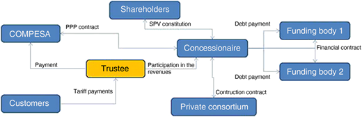 SPV and stakeholders' relationships.