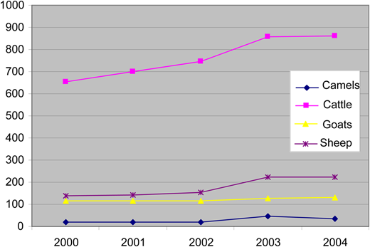 Total red meat consumption in the Sudan (×1000 tonne), 2000–2004.
