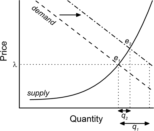 Schematic of water supply and demand in a water-scarce locale.