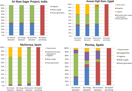 The panel of figures presents the allocated share [%] of the gross water consumption rates for the different functions in the four case studies of multipurpose reservoirs, based on the various burden-distributing models.