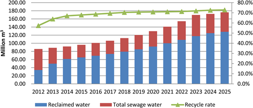 Water reclamation from 2012 to 2025.