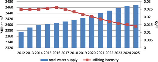 Estimated water supply and utilizing intensity from 2012 to 2025.