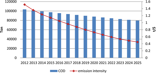 Water pollutant COD and emission intensity from 2012 to 2025.