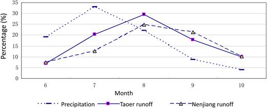 Interannual distribution of precipitation and runoff in Baicheng.