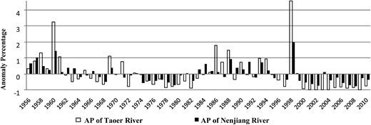Comparison of anomaly percentage between Nenjiang and Taoer Rivers.