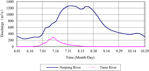 Runoff hydrographs of Nenjiang River and Taoer River from June to October in 1975.