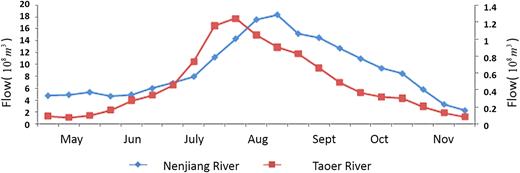 Ten-day runoff of Nenjiang River and Taoer River.