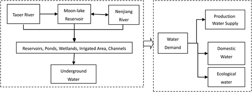 The floodwater utilization system of Baicheng.