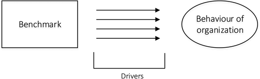 Drivers for performance improvement.