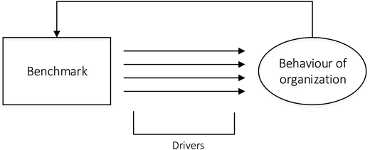 Drivers for performance improvement with feedback loop.