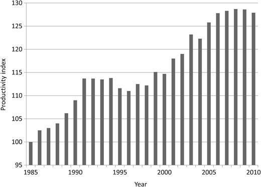 Productivity index (Dumaij & van Heezik, 2012).