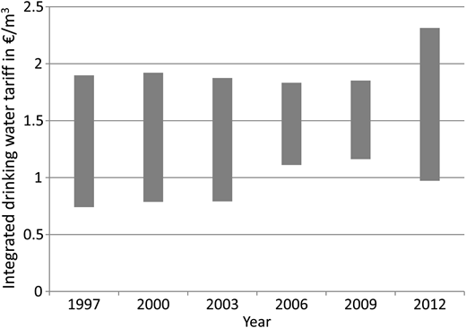 Variation between Dutch drinking water organizations of integrated drinking water tariffs for an average household (130 m3/year) (VEWIN, 2013).