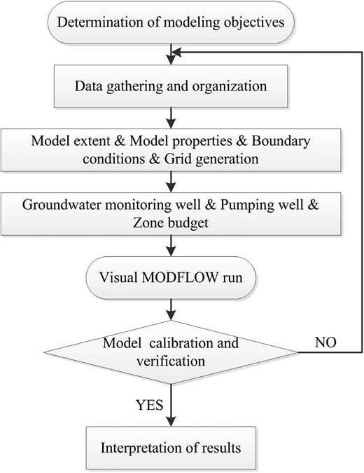 Flow chart adopted for numerical modeling.