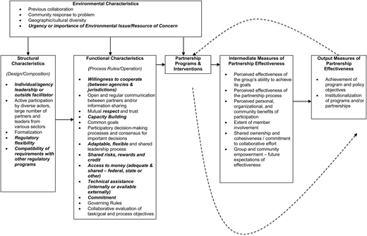 Conceptual framework for assessing watershed partnerships. Adapted from Schulz et al. (2003). Italicized and bolded items were derived from Koontz (2006), Leach et al. (2002), Margerum (1999), Sabatier et al. (2005), Toupal & Johnson (1998), US GAO (2007) and not originally included in the model by Schulz et al. (2003).