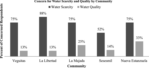 Concern for water scarcity and quality by community. Sourced from qualitative responses; percentages are based on responses per community.