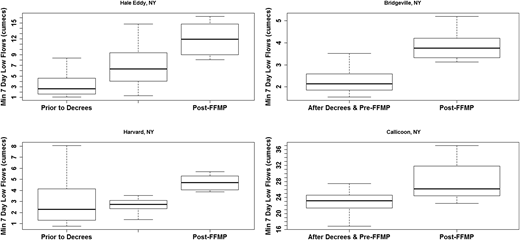 Boxplots comparing low flows before and after the FFMP's institution for the four lower basin streamflow stations (R Core Team, 2014).