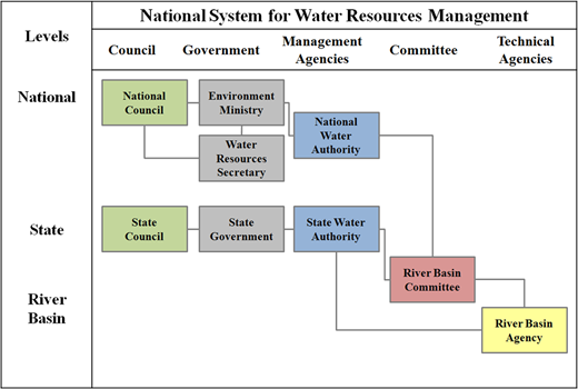 National system for water resources management in Brazil (adapted from Ministério de Meio Ambiente, n.d.).
