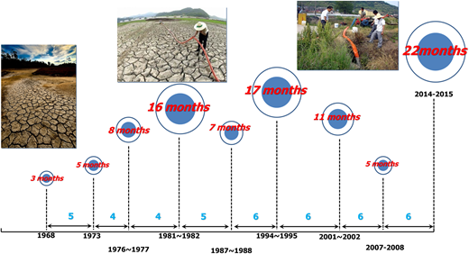 Historical drought years in Korea since the 1960s. Korea's droughts have occurred every 4–6 years, with durations ranging from 3 to 22 months.