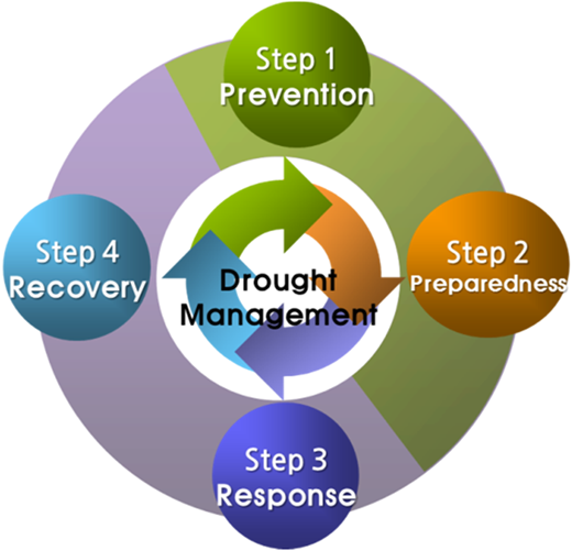 The four stages of Korea's National Drought Management Framework.