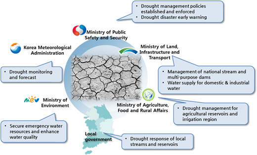 Drought-related duties and responsibilities of the Korean government ministries.