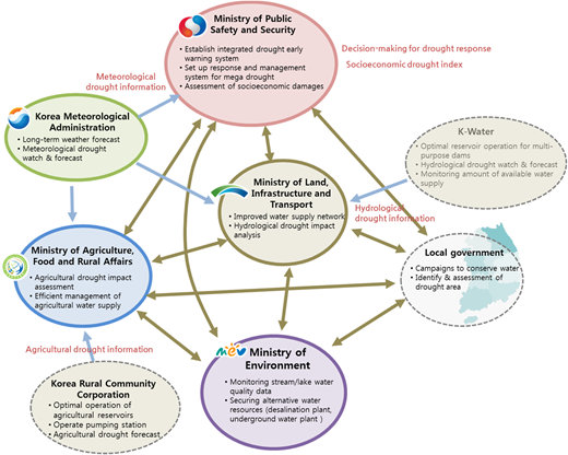 The Multi-Ministry Drought Management Framework of Korea applied in response to extreme drought conditions.