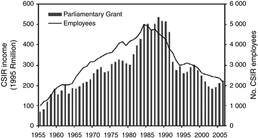 Number of employees and revenues for the South African CSIR over time (Walwyn & Scholes, 2006).